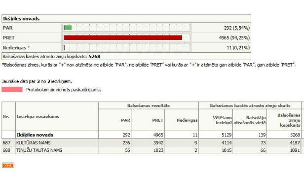 18.februāra tautas nobalsošanas rezultāti Ikšķiles novadā.
