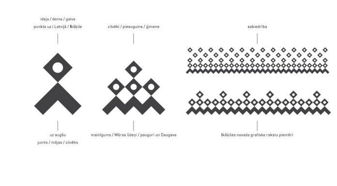 Ekrānšāviņš no TWBA/Latvia piedāvātās grafiskās identitātes prezentācijas.
