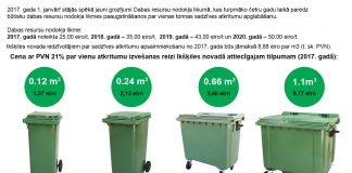 Cena ar PVN 21% par vienu atkritumu izvešanas reizi Ikšķiles novadā attiecīgajam tilpumam (2017. gadā)